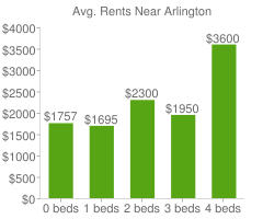 Graph of average rent prices for Arlington